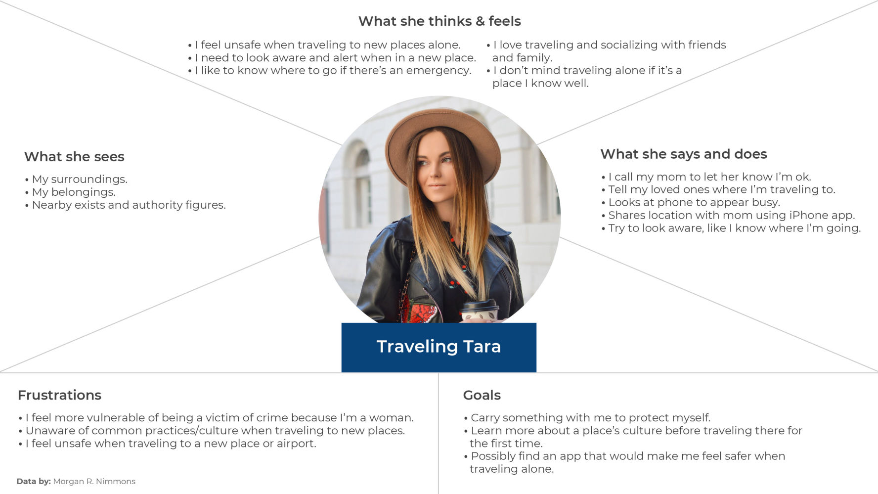 Traveling Tara Empathy Map